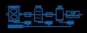 Compressor Process & Instrumentation Diagram (PID)