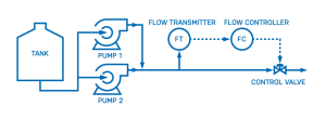 Pump Process & Instrumentation Diagram (PID)
